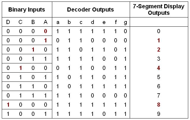 Come si converte da decimale a binario